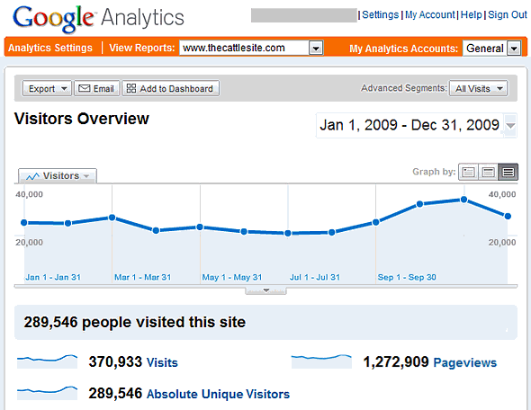 Google Analytics Summary for TheCattleSite for 2009