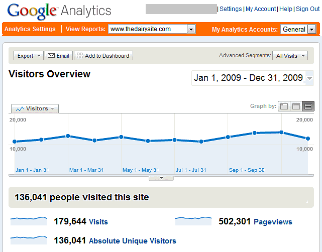 Google Analytics Summary for TheDairySite for 2009