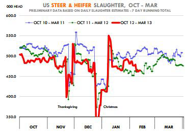 cme: live and feeder contracts pressured by wholesale beef