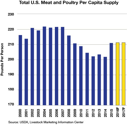 CoBank Meat Supply Chart