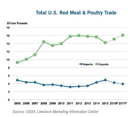 CoBank Meat Export Data