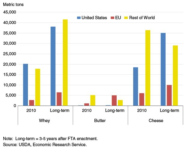 How Does A Free Trade Agreement Benefit Dairy The Meat Site