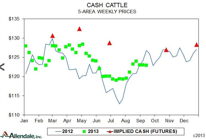 Allendale Inc. Cash Cattle