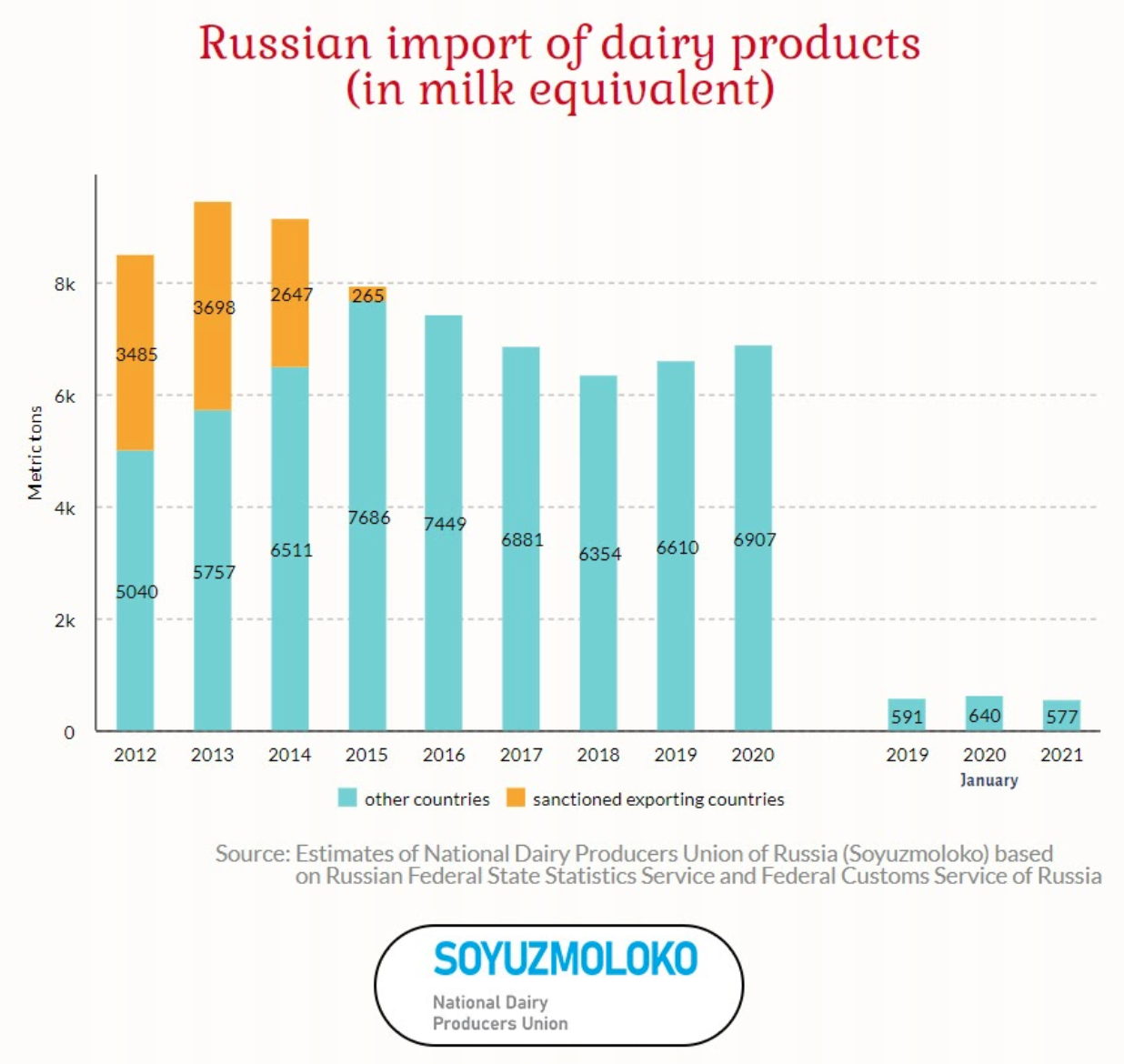 Russia decreases dairy imports by 10% in January 2021